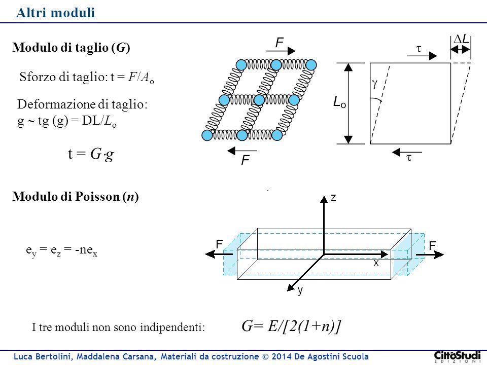t = Gg G= E/[2(1+n)] Altri moduli Modulo di taglio (G)